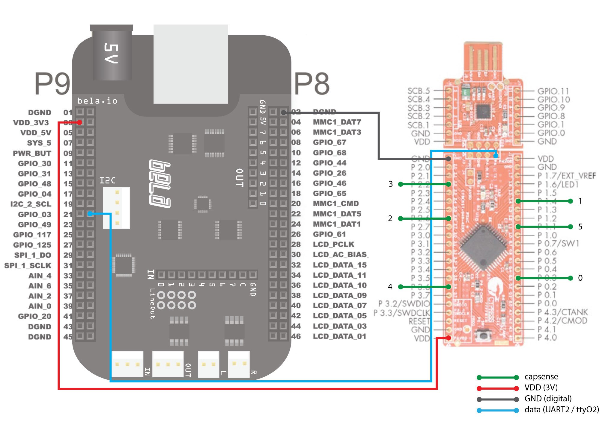 UART on BELA | TAI Studio on bluetooth schematic, xbee schematic, gps schematic, apple schematic, solar schematic, breadboard schematic, quadcopter schematic, lcd schematic, usb schematic, wireless schematic, msp430 schematic, arduino schematic, geiger counter schematic, flux capacitor schematic, electronics schematic,