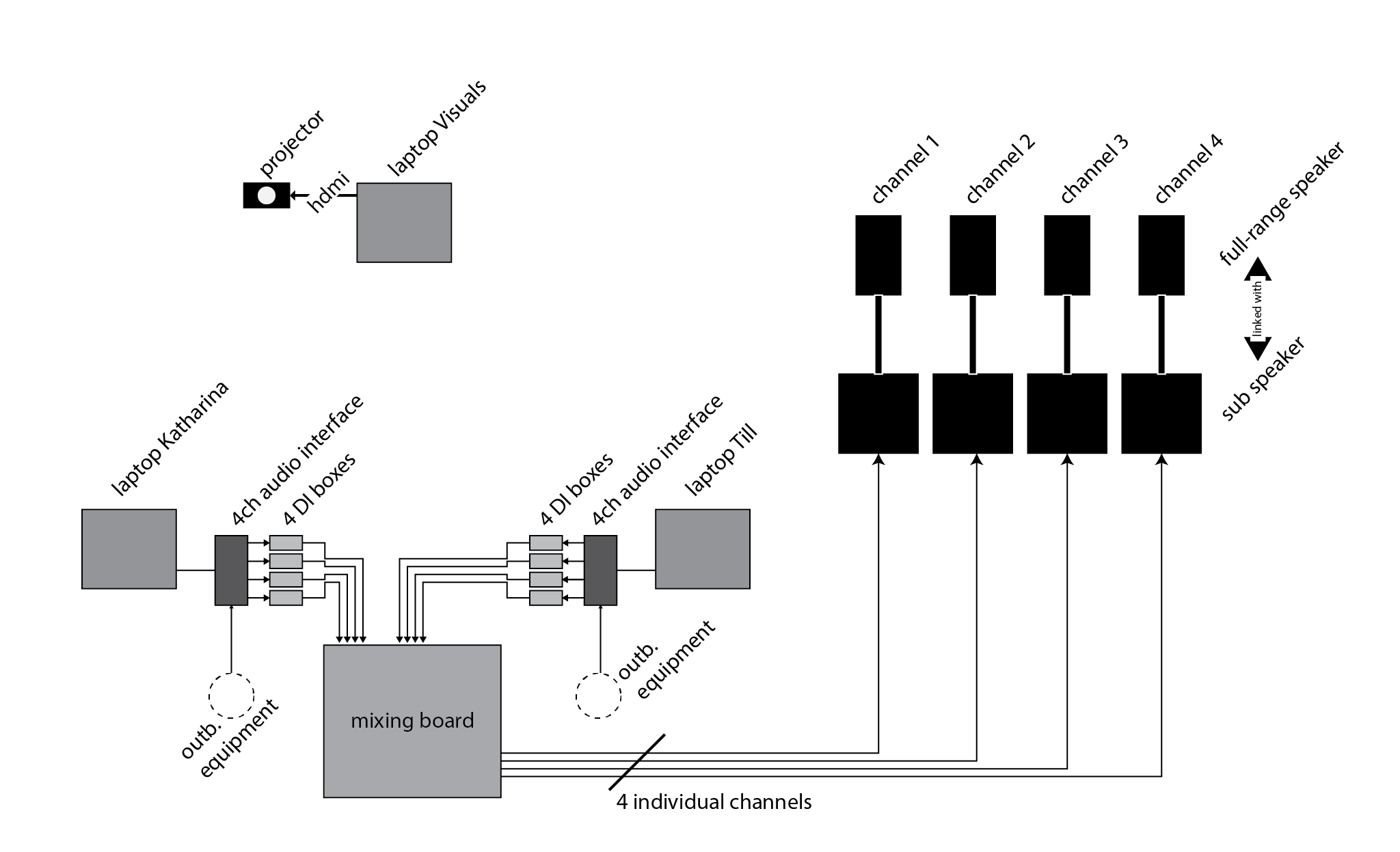 audio routing